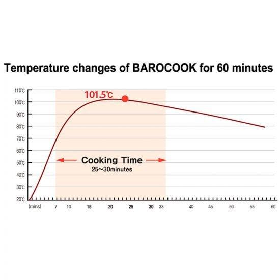Загряващо пакетче BAROCOOK Baropack 20 гр